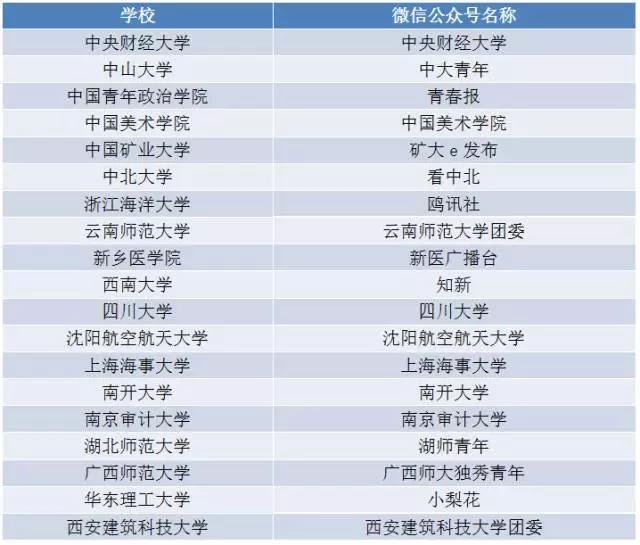 """""""2017校媒精英汇""""通行证权威发放!"""