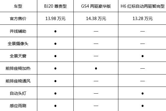 不安分的后起之秀 BJ20有实力挑战GS4与H6吗?