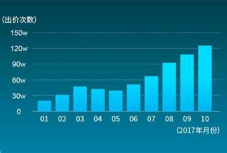 """二手车10月大数据:车置宝平台竞拍量创历史新高 """"BBA""""在二手车市场谁更受欢迎"""