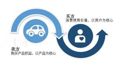 从购买产品权益向购买使用价值进阶,汽车消费升级新趋势凸显