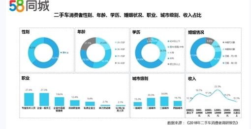 58同城发布二手车消费者调研报告:二三四线城市消费需求旺盛
