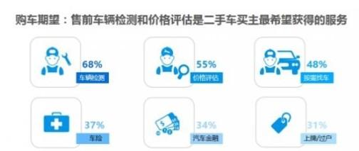 58同城联合易观发布汽车行业消费报告 超过3成消费者愿意选择中国品牌汽车