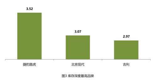 来源:中国汽车流通协会网站