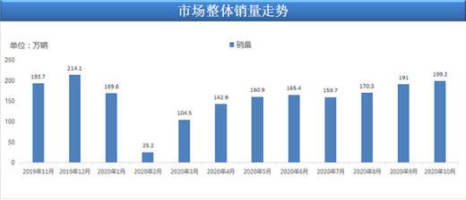 10月乘用车销量199.2万辆 乘联会:实现连续4月高增长