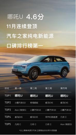 汽车之家口碑排行榜_汽车之家荣登2021上半年度汽车综合资讯APP排行榜首