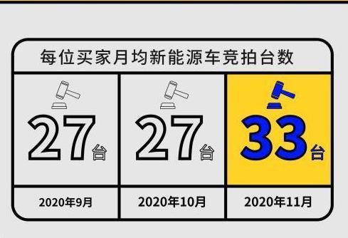 上海外牌二手车成交量飙升新能源二手车获青睐