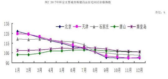 京津冀楼市同步降温居民增收添新动力