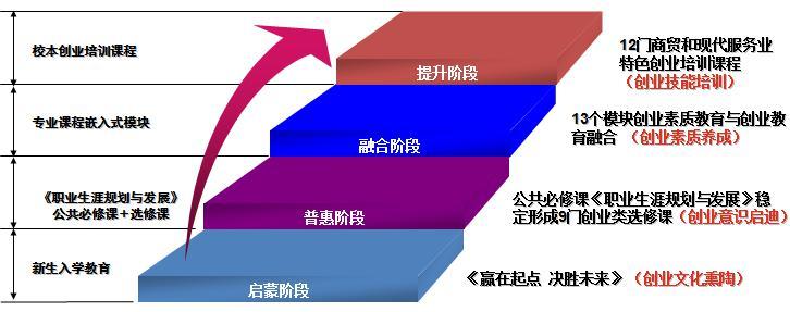 四阶递进创业素质教育课程体系
