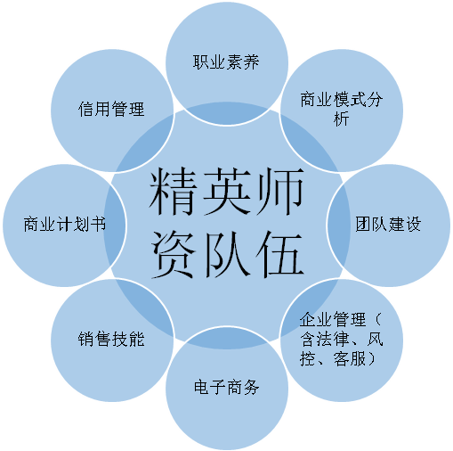 """构建""""全维度""""创新创业教育体系 培养高职""""科班""""创业人才"""