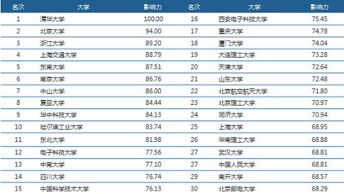 中国大学排名.png