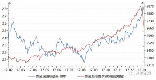 任泽平:全球市场为何动荡?中美经济向何处去?