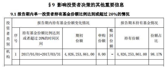 图:银华永兴单一机构占比超98%