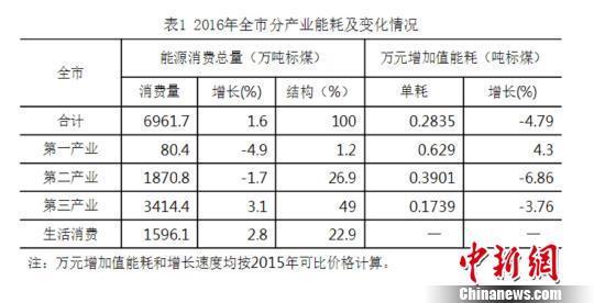 北京能源消耗低位运行再生能源发电量增53.8%
