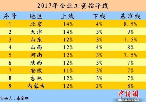 今年工资涨多少? 9省份发布2017年工资指导线