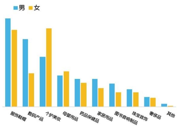2017年跨境电商大数据告诉你 那些钱都花哪儿去了