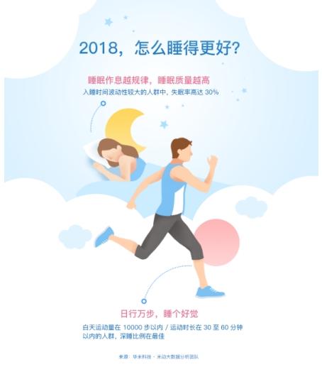 华米科技《2017中国人睡眠白皮书》:失眠人群加速年轻化