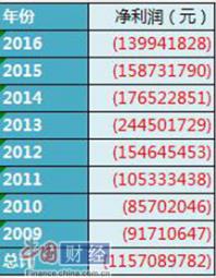 利宝保险2009-2016年净利润表