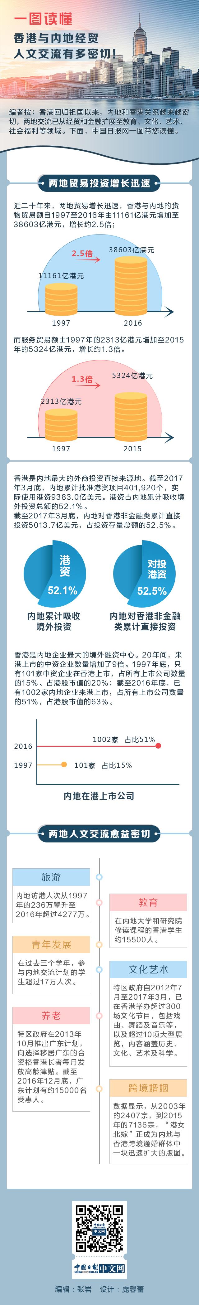 一图读懂:香港与内地经贸人文交流有多密切!