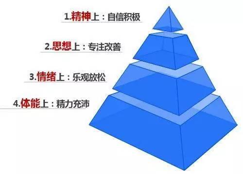 金字塔底端是体能,往上分别是情绪