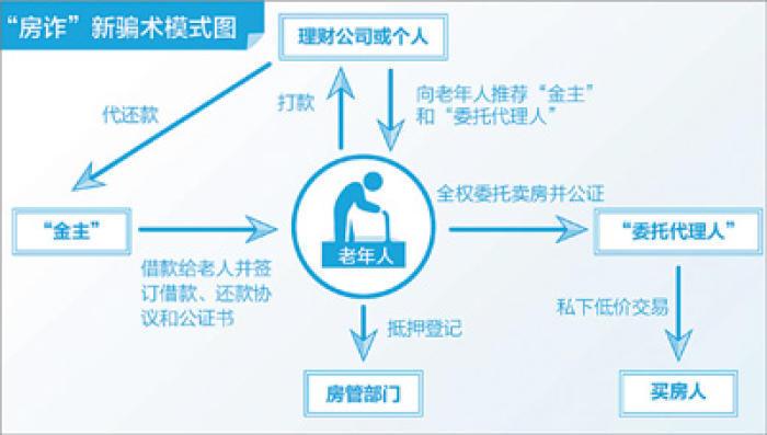 房诈新骗术!一天之内北京老人房子易主背负巨额贷款