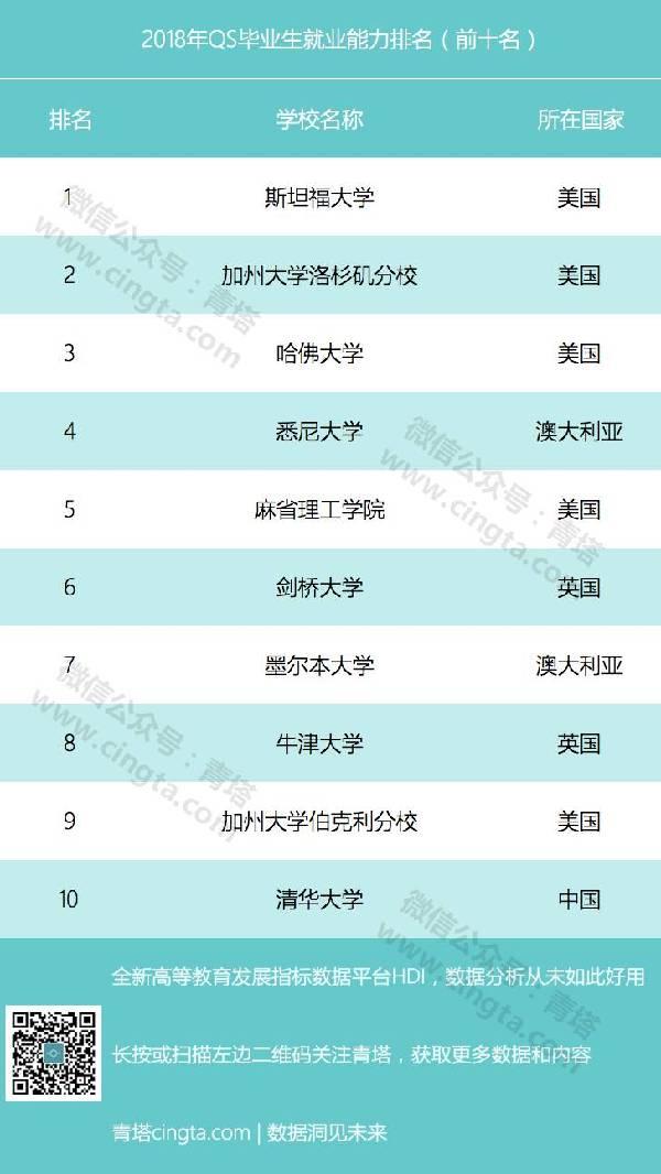 2019大学50强排行榜_中国大学50强排名出炉 北京一流高校占三成