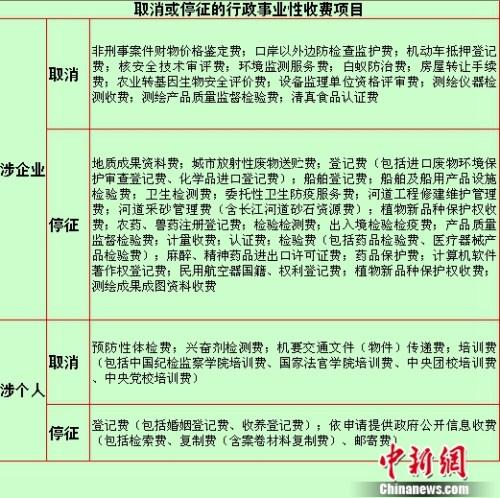 取消或停征的行政事业性收费项目。
