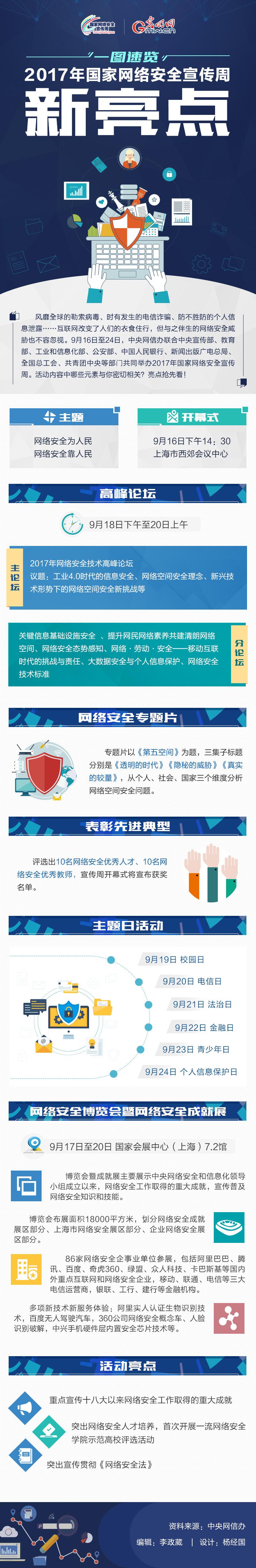 图解丨一图速览,2017年国家网络安全宣传周新亮点