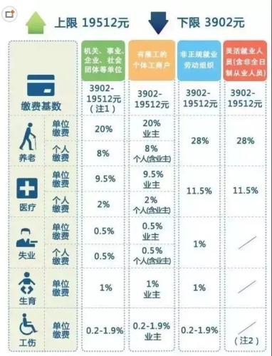 一辈子交五险一金退休能拿多少?这些数字让你惊呆