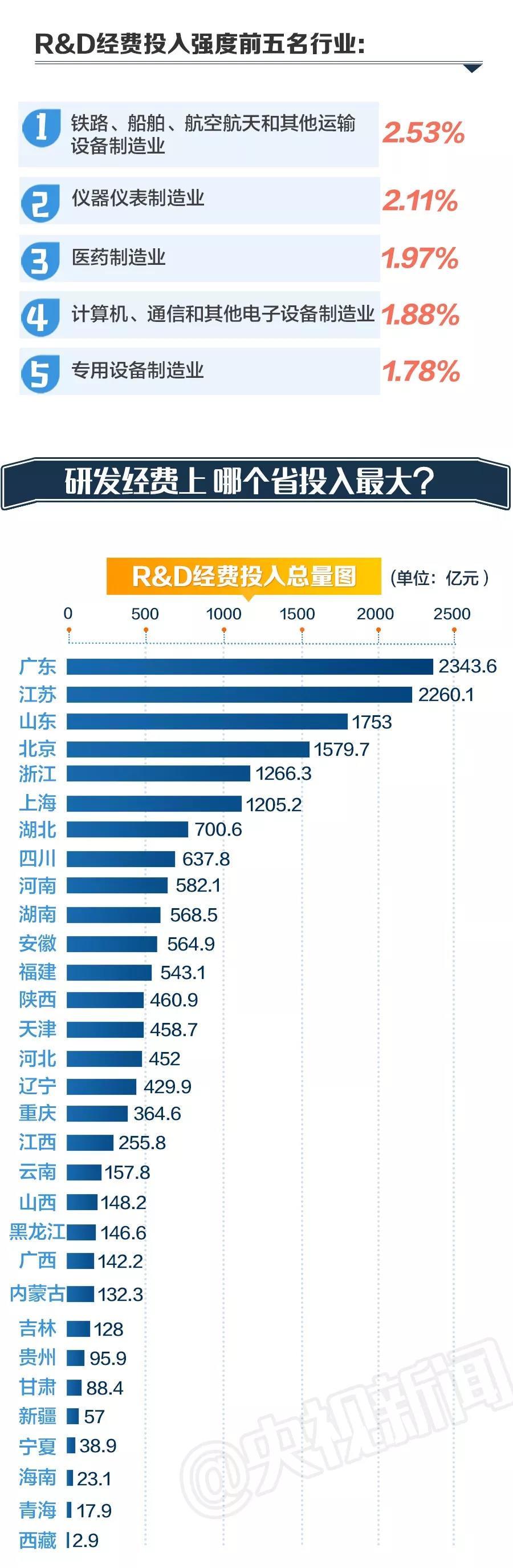 1.76万亿!中国科研经费投入力度在世界处于什么水平?