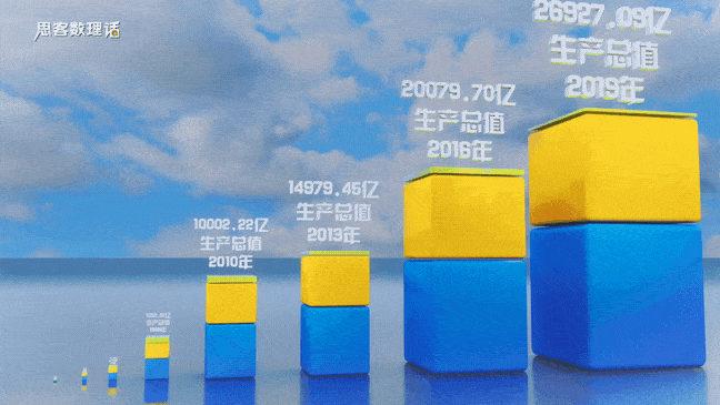 ▲ 三维数据看深圳近年来GDP变化。