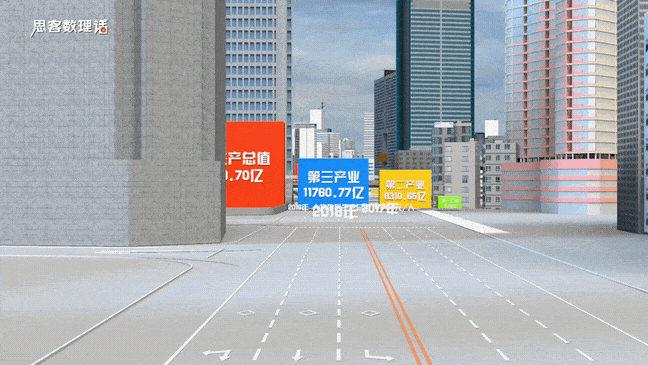 ▲ 2019年深圳第一、二、三产业增加值。