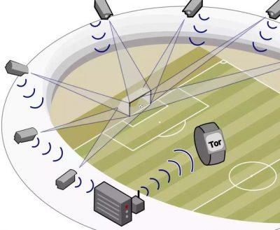 Goal Control 系统