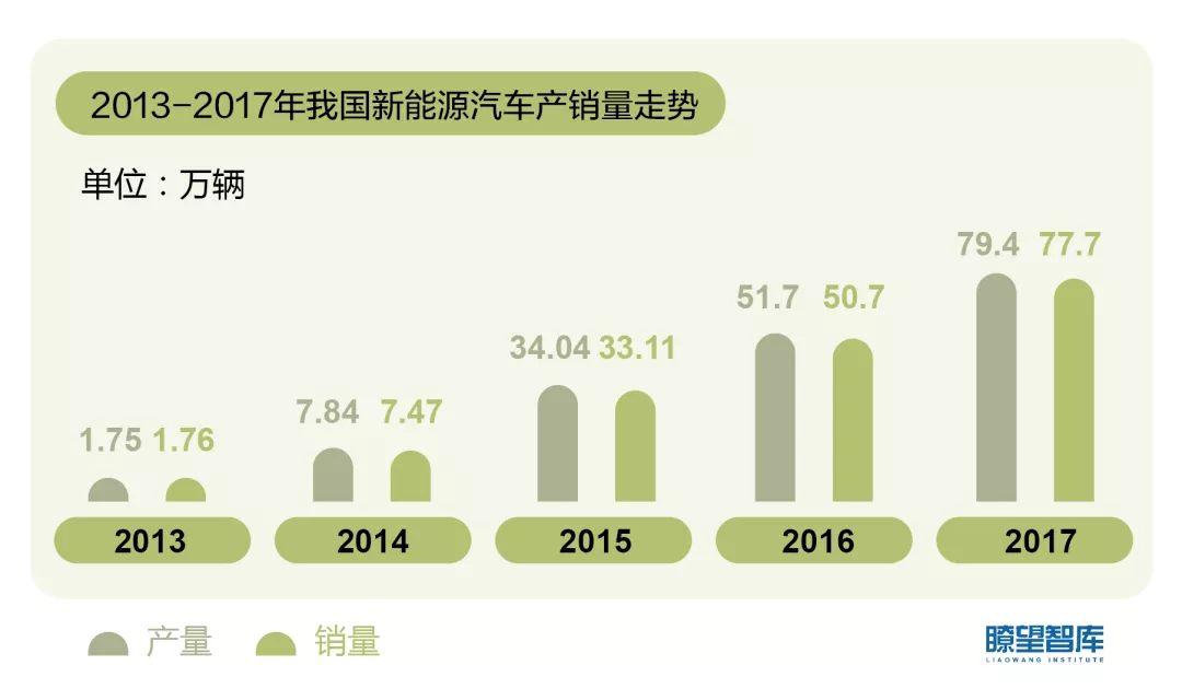 2013——2017年我国新能源汽车产销量走势